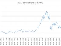 ATX - Entwicklung seit 1991