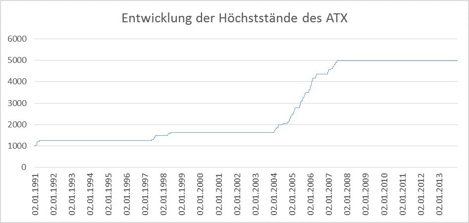 ATX - Höchststände seit 1991