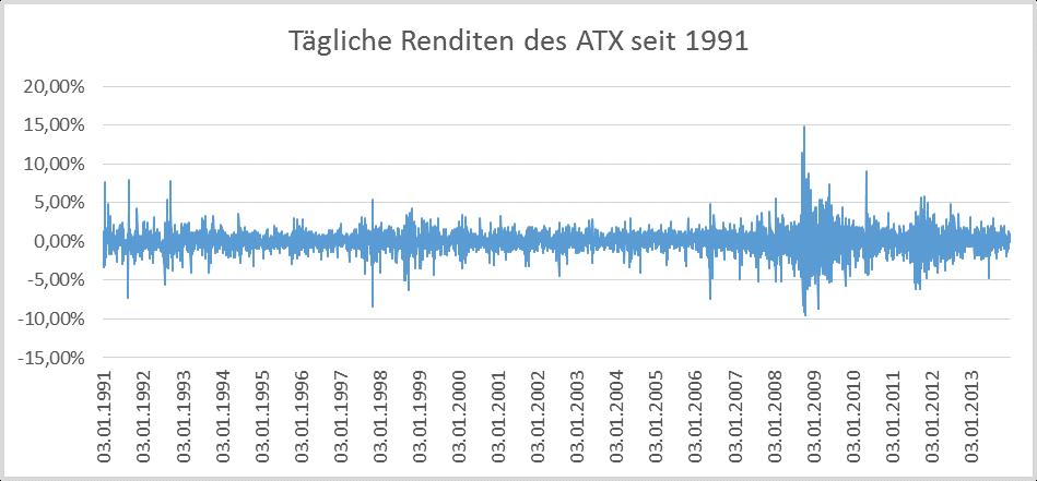 ATX - Tägliche Renditen seit 1991