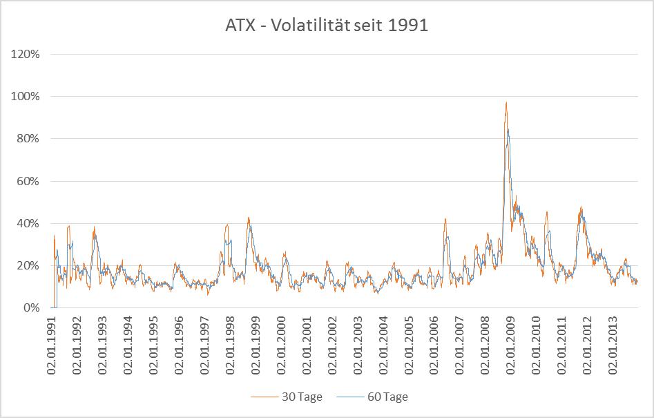 ATX - Volatilität seit 1991
