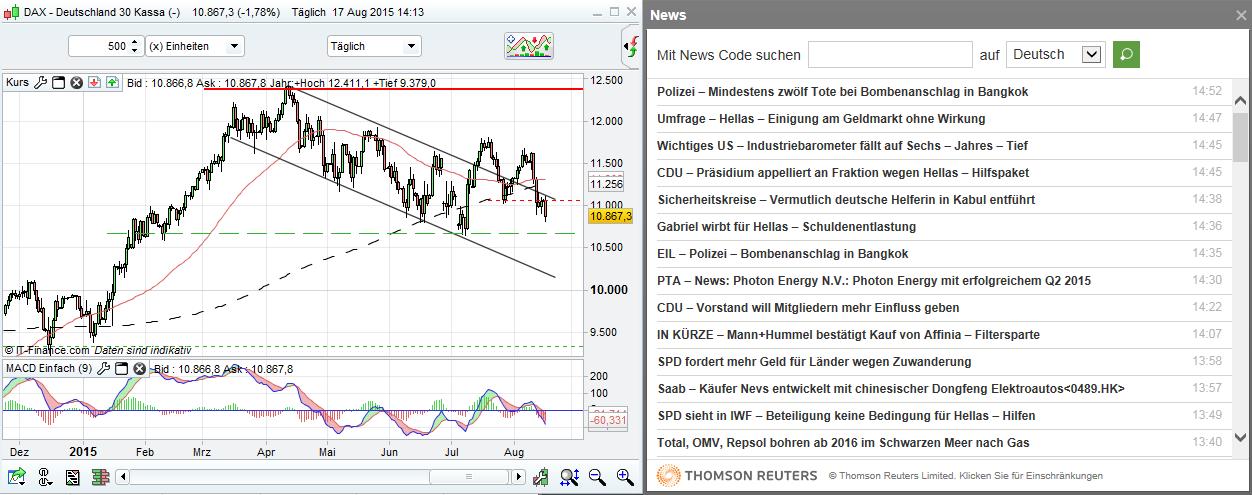 Abb.2: ProRealTime-Chart & Reuters-News  Quelle: IG Handelsplattform