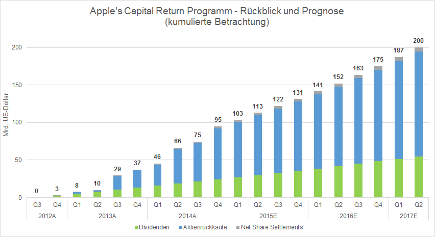 Apple Capital Return Programm_Forecast