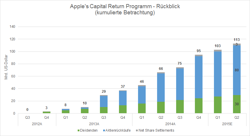 Apple Capital Return Programm_Historic