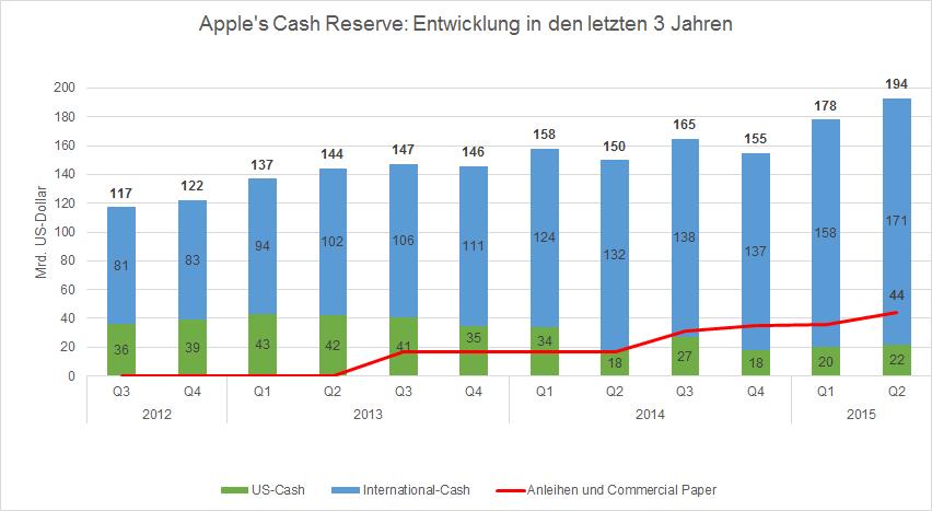 Apple Cash Reserve_v2