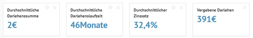 Bondora 2 Statistik