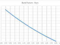 Bund-Future-Kurs in Abhängig des Zinsniveuas