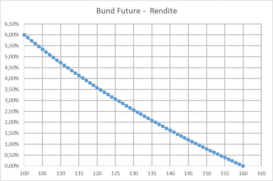 Bund-Future-Rendite in Abhängig des Bund-Future-Kurses