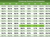 Bund-Future Sensitivitätsanalyse