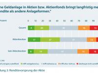 DAI-Aktienkultur-Deutschland-2015