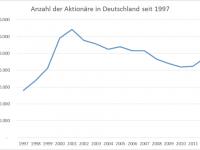DieKleinanleger - Anzahl der Aktionäre seit 1997