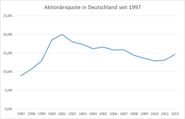 DieKleinanleger - Entwicklung der Aktionärsquote in Deutschland seit 1997