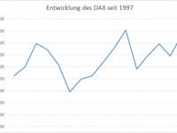 DieKleinanleger - Entwicklung des DAX seit 1997