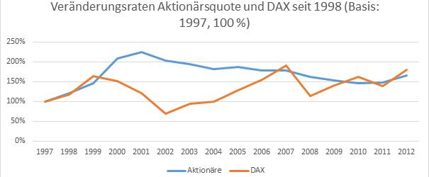 Gibt es einen Zusammenhang zwischen dem DAX und der Aktionärsquote?