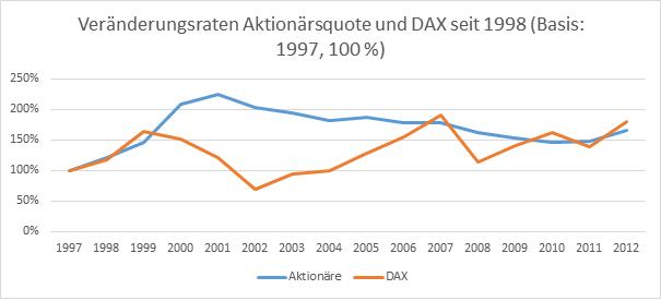DieKleinanleger - Korrelation Aktionärsquote und DAX seit 1998