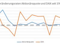 DieKleinanleger - Veränderung Aktionärsquote und DAX seit 1998