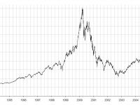 DAX aktuell überbewertet? – Der ATX als günstigere Alternative zum DAX