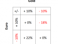 Goldpreis/Wechselkurs