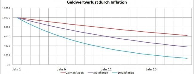 Folge 44 – Wie Sie sich vor Inflation schützen