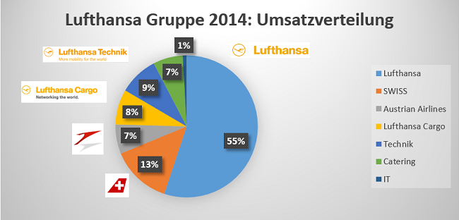 Lufthansa Umsatzverteilung 2014