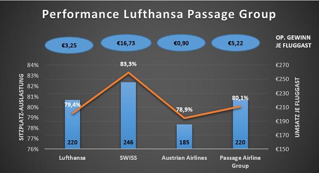 Profitabilität von Lufthansa, SWISS und Austrian Airlines
