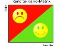 Rendite-Risiko-Matrix