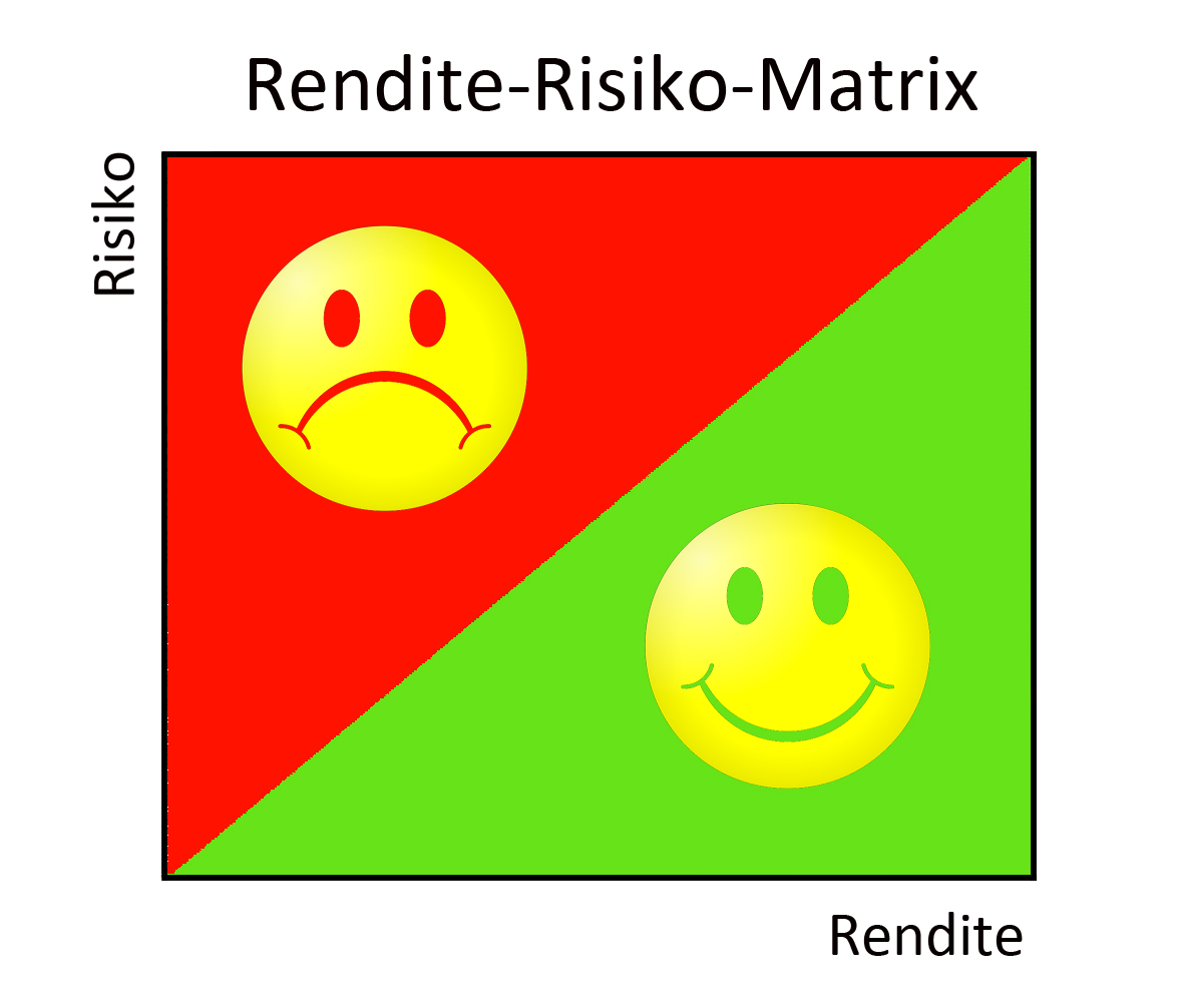 Rendite-Risiko-Matrix