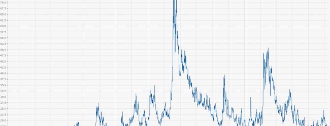 Der neue Sorglos-Trend deutscher Anleger – oder ist das Verzweiflung? – Warum wir manchmal auch einen Blick auf die Volatilitätsindices werfen sollten