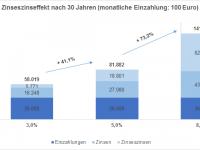 Zinseszinseffekt über 30 Jahre bei einer Anlagesumme von 100 Euro pro Monat zu 3, 5 oder 8% Zinsen