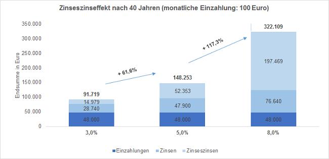 Zinseszinseffekt über 40 Jahre bei einer Anlagesumme von 100 Euro pro Monat zu 3, 5 oder 8% Zinsen