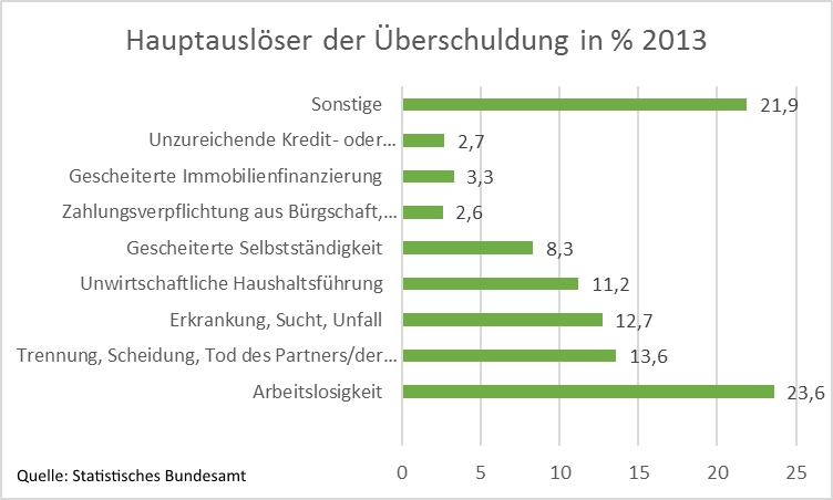 Hauptursachen für die Überschuldung privater Haushalte, Bildquelle: Betreut.de