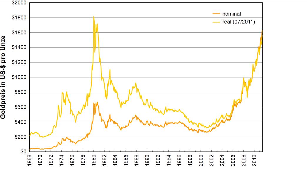goldpreis-historisch